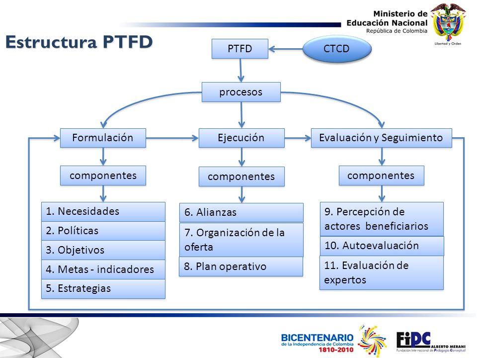 2. Relación entre componentes y procesos del PTFD Sucesores y predecesores