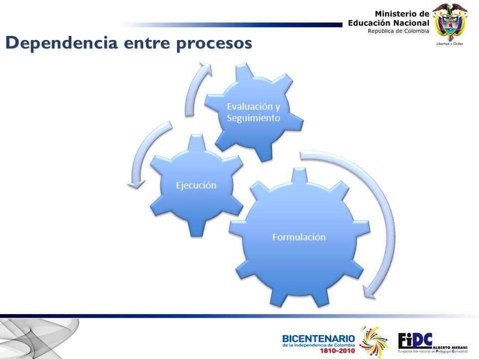 Dependencia entre procesos Formulación Ejecución Evaluación y Seguimiento