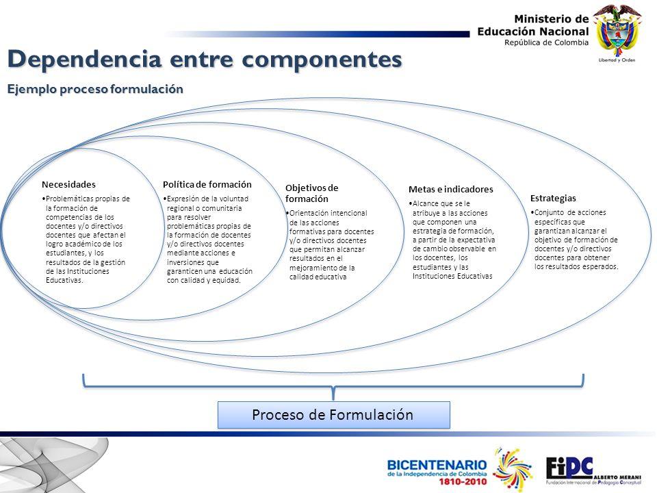 Dependencia entre componentes Ejemplo proceso formulación Proceso de Formulación Necesidades Problemáticas propias de la formación de competencias de los docentes y/o directivos docentes que afectan el logro académico de los estudiantes, y los resultados de la gestión de las Instituciones Educativas.