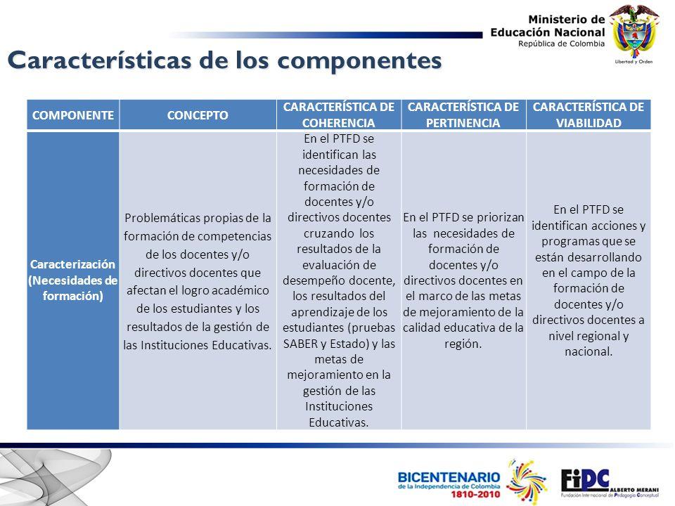 Características de los componentes COMPONENTECONCEPTO CARACTERÍSTICA DE COHERENCIA CARACTERÍSTICA DE PERTINENCIA CARACTERÍSTICA DE VIABILIDAD Caracterización (Necesidades de formación) Problemáticas propias de la formación de competencias de los docentes y/o directivos docentes que afectan el logro académico de los estudiantes y los resultados de la gestión de las Instituciones Educativas.