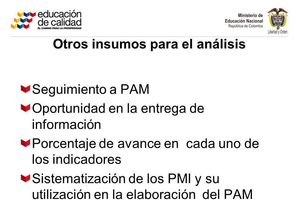 Seguimiento a PAM Oportunidad en la entrega de información Porcentaje de avance en cada uno de los indicadores Sistematización de los PMI y su utilización en la elaboración del PAM Otros insumos para el análisis