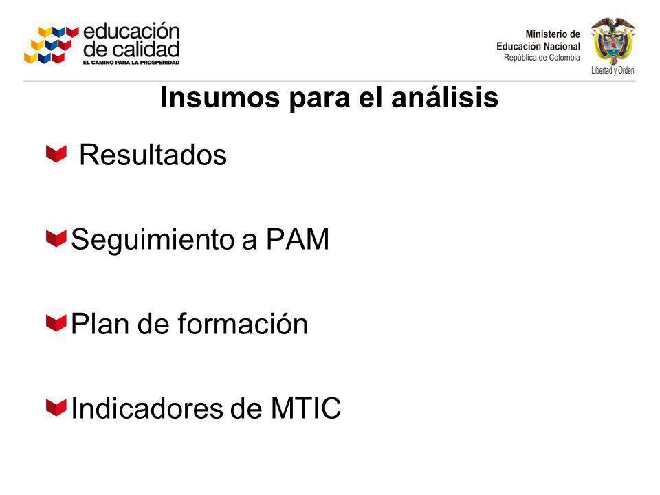 Resultados Seguimiento a PAM Plan de formación Indicadores de MTIC Insumos para el análisis