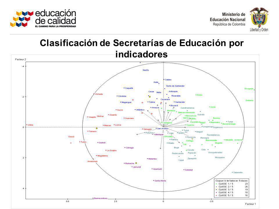 Clasificación de Secretarías de Educación por indicadores