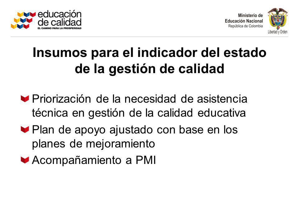 Priorización de la necesidad de asistencia técnica en gestión de la calidad educativa Plan de apoyo ajustado con base en los planes de mejoramiento Acompañamiento a PMI Insumos para el indicador del estado de la gestión de calidad