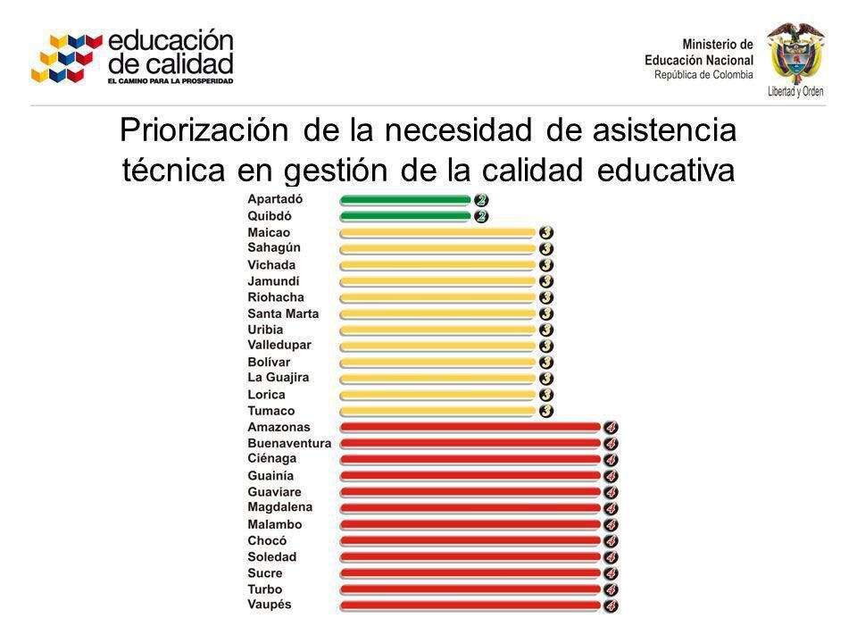 Priorización de la necesidad de asistencia técnica en gestión de la calidad educativa