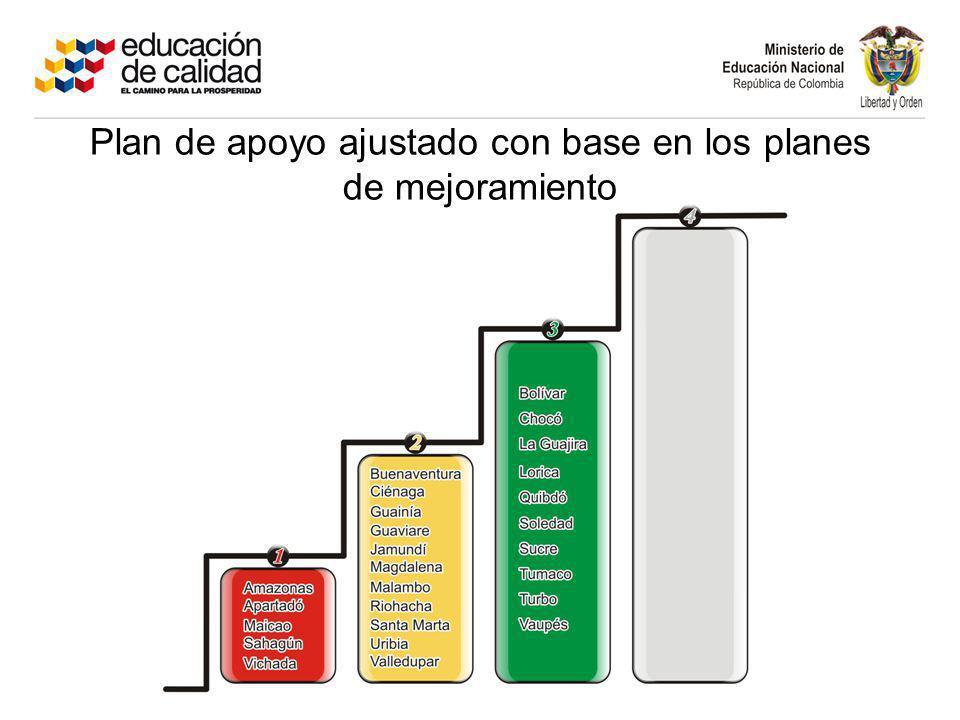 Plan de apoyo ajustado con base en los planes de mejoramiento