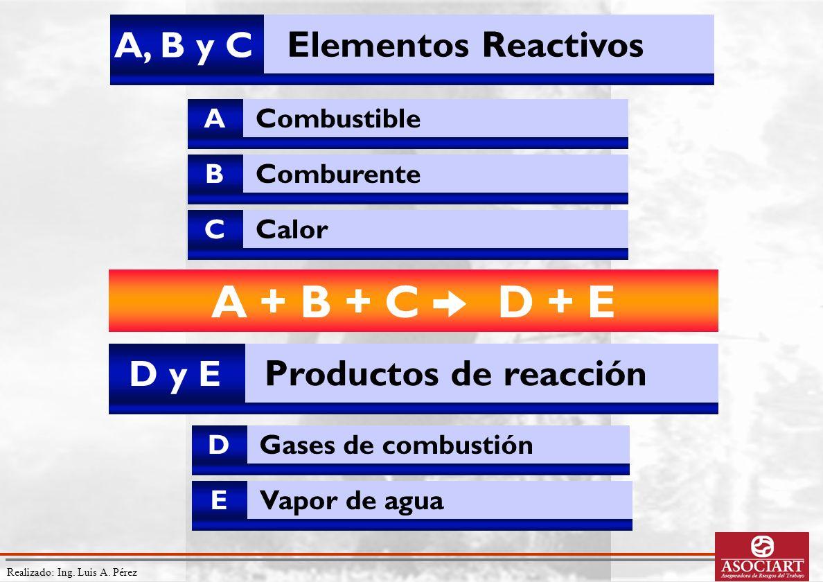 Realizado: Ing. Luis A. Pérez D y E Productos de reacción D Gases de combustión E Vapor de agua A + B + C D + E A, B y C Elementos Reactivos A Combust