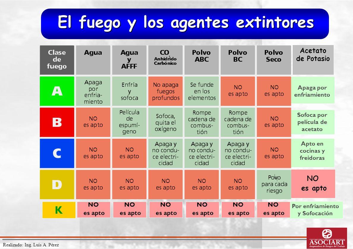 Realizado: Ing. Luis A. Pérez NO es apto Apto en cocinas y freidoras Apaga por enfriamiento Sofoca por película de acetato El fuego y los agentes exti