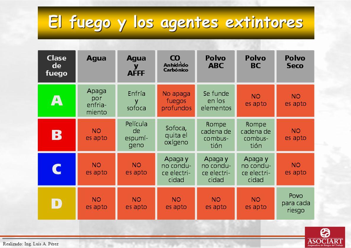 Realizado: Ing. Luis A. Pérez El fuego y los agentes extintores