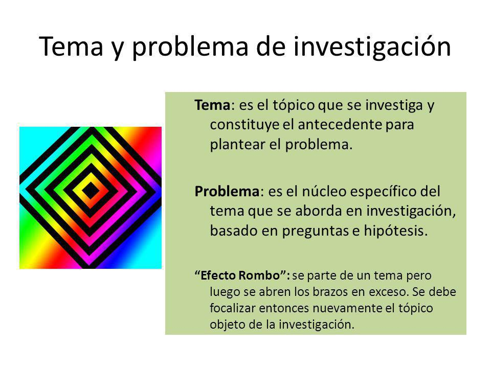 Tema y problema de investigación Tema: es el tópico que se investiga y constituye el antecedente para plantear el problema. Problema: es el núcleo esp
