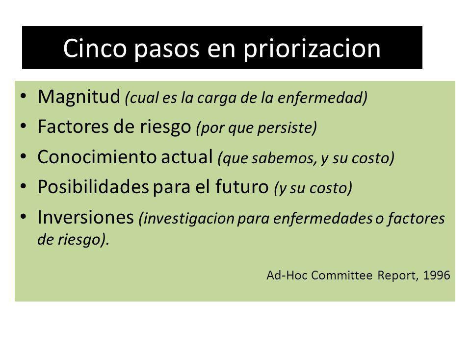 Cinco pasos en priorizacion Magnitud (cual es la carga de la enfermedad) Factores de riesgo (por que persiste) Conocimiento actual (que sabemos, y su