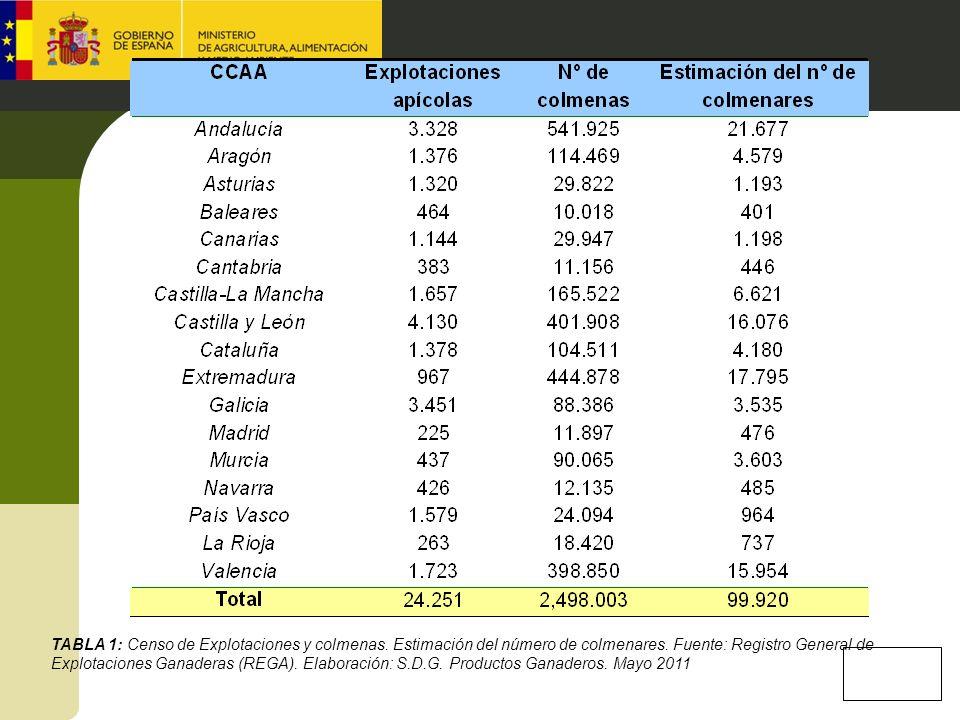 TABLA 1: Censo de Explotaciones y colmenas. Estimación del número de colmenares. Fuente: Registro General de Explotaciones Ganaderas (REGA). Elaboraci