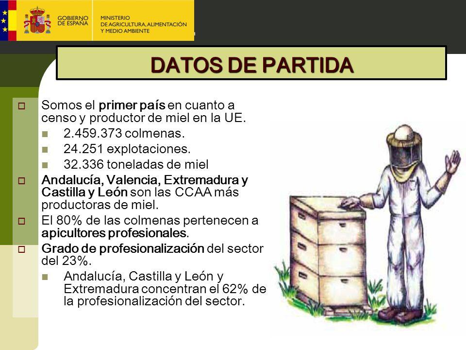 DATOS DE PARTIDA Somos el primer país en cuanto a censo y productor de miel en la UE. 2.459.373 colmenas. 24.251 explotaciones. 32.336 toneladas de mi