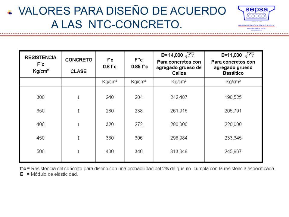VALORES PARA DISEÑO DE ACUERDO A LAS NTC-CONCRETO.