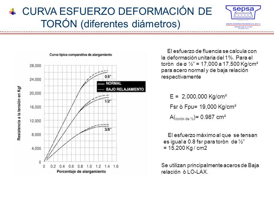CURVA ESFUERZO DEFORMACIÓN DE TORÓN (diferentes diámetros) E = 2,000,000 Kg/cm² Fsr ò Fpu= 19,000 Kg/cm² A( torón de ½ )= 0.987 cm² El esfuerzo de flu