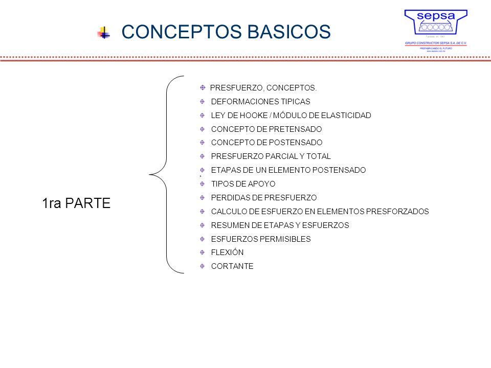 CONCEPTOS BASICOS 1ra PARTE PRESFUERZO, CONCEPTOS. DEFORMACIONES TIPICAS LEY DE HOOKE / MÓDULO DE ELASTICIDAD CONCEPTO DE PRETENSADO CONCEPTO DE POSTE
