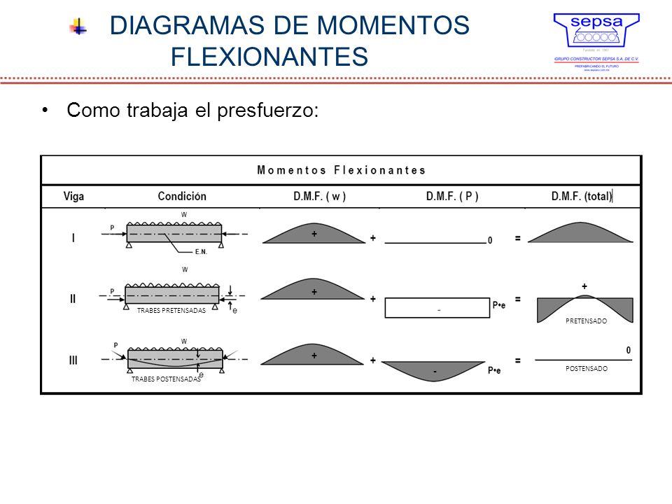 DIAGRAMAS DE MOMENTOS FLEXIONANTES Como trabaja el presfuerzo: TRABES PRETENSADAS TRABES POSTENSADAS + + + + - PRETENSADO POSTENSADO