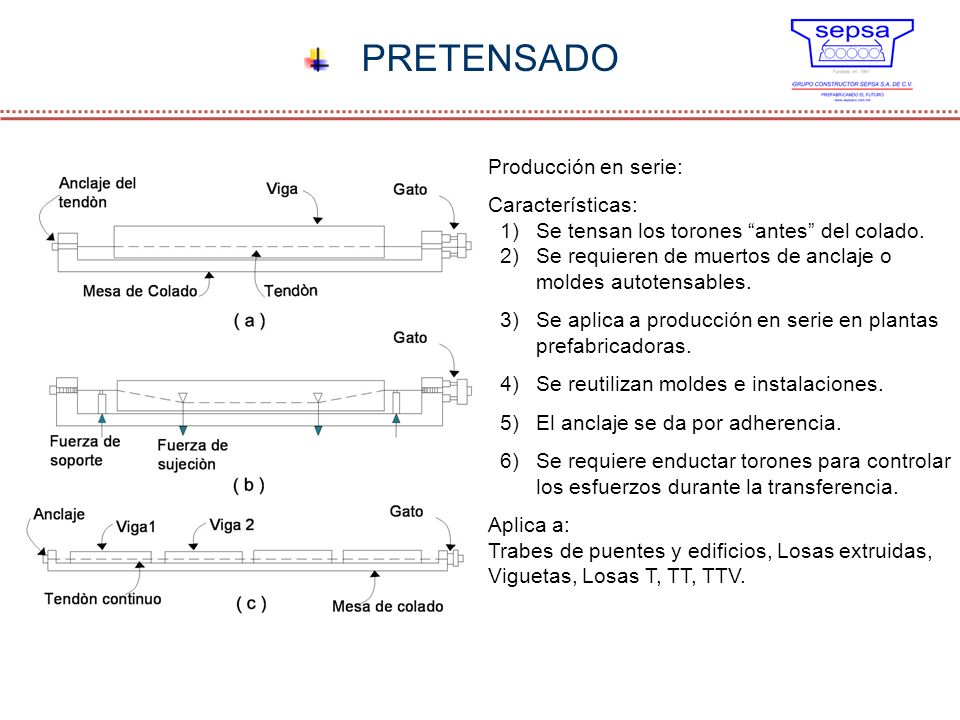 PRETENSADO Producción en serie: Características: 1)Se tensan los torones antes del colado. 2)Se requieren de muertos de anclaje o moldes autotensables