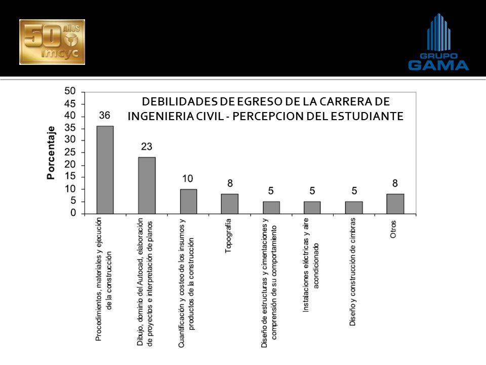 DEBILIDADES DE EGRESO DE LA CARRERA DE INGENIERIA CIVIL - PERCEPCION DEL ESTUDIANTE