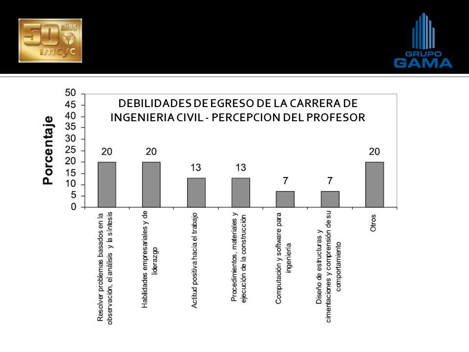 DEBILIDADES DE EGRESO DE LA CARRERA DE INGENIERIA CIVIL - PERCEPCION DEL PROFESOR