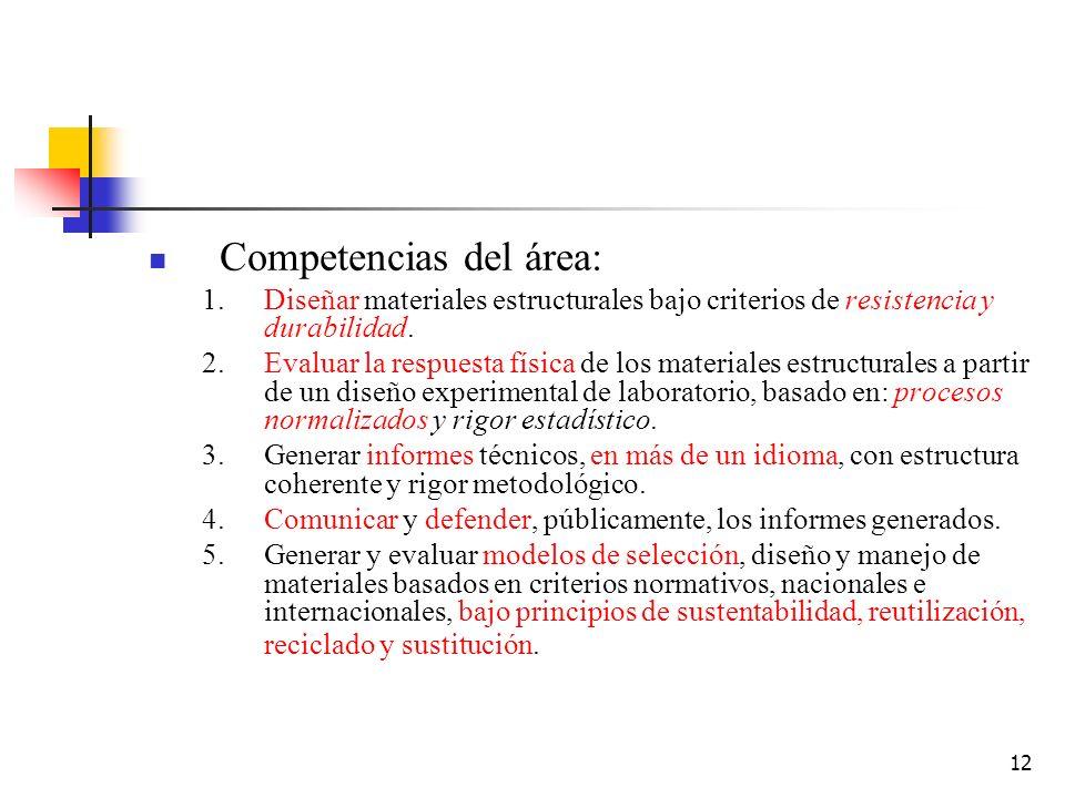 12 Competencias del área: 1.Diseñar materiales estructurales bajo criterios de resistencia y durabilidad. 2.Evaluar la respuesta física de los materia