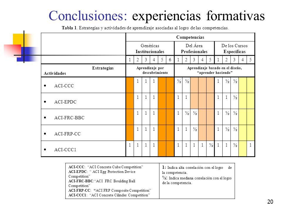20 Conclusiones: experiencias formativas Competencias Genéricas Institucionales Del Área Profesionales De los Cursos Específicas 1234561234512345 Estr