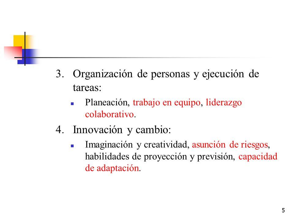 5 3.Organización de personas y ejecución de tareas: Planeación, trabajo en equipo, liderazgo colaborativo. 4.Innovación y cambio: Imaginación y creati