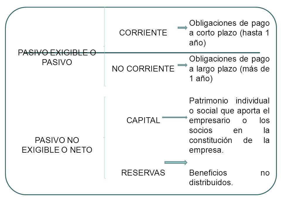 PASIVO EXIGIBLE O PASIVO CORRIENTE Obligaciones de pago a corto plazo (hasta 1 año) NO CORRIENTE Obligaciones de pago a largo plazo (más de 1 año) PAS