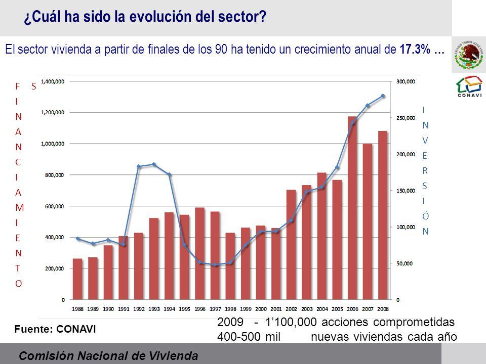 Comisión Nacional de Vivienda Fuente: CONAVI El sector vivienda a partir de finales de los 90 ha tenido un crecimiento anual de 17.3% … ¿Cuál ha sido la evolución del sector.