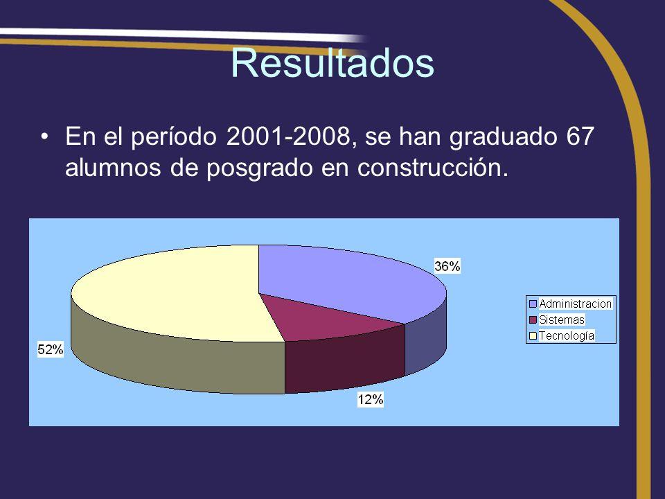 Resultados En el período 2001-2008, se han graduado 67 alumnos de posgrado en construcción.