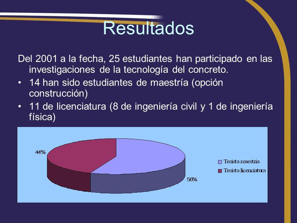 Resultados Del 2001 a la fecha, 25 estudiantes han participado en las investigaciones de la tecnología del concreto. 14 han sido estudiantes de maestr