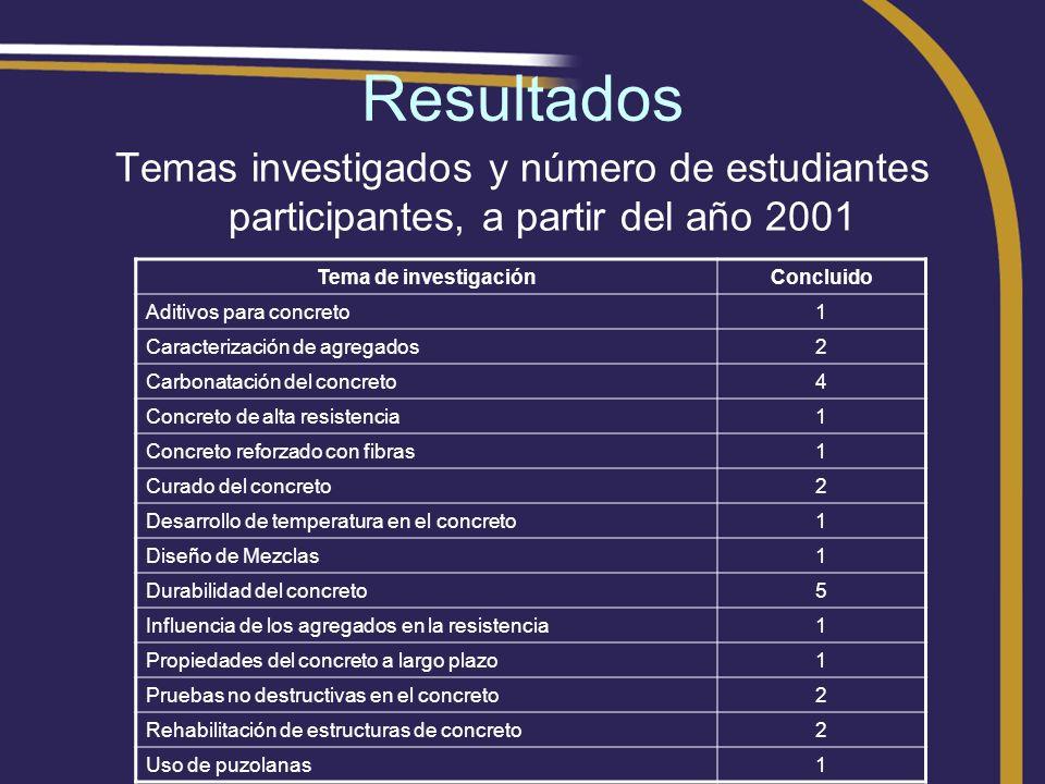 Resultados Temas investigados y número de estudiantes participantes, a partir del año 2001 Tema de investigaciónConcluido Aditivos para concreto1 Cara