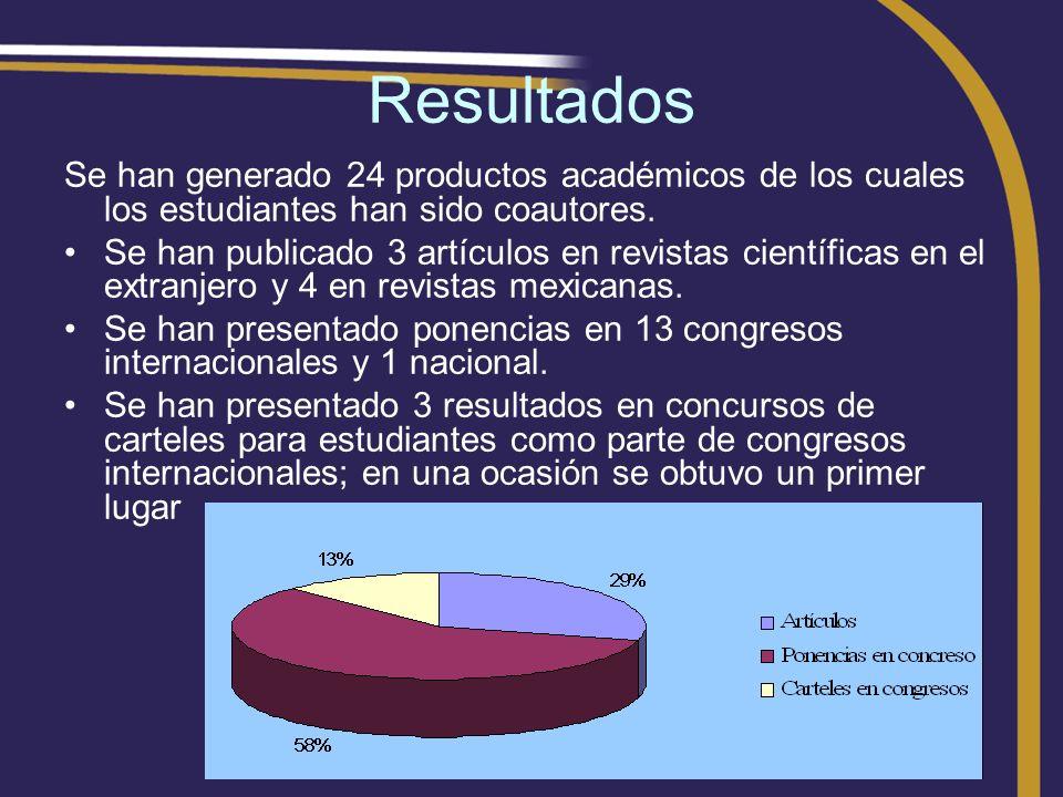 Resultados Se han generado 24 productos académicos de los cuales los estudiantes han sido coautores. Se han publicado 3 artículos en revistas científi