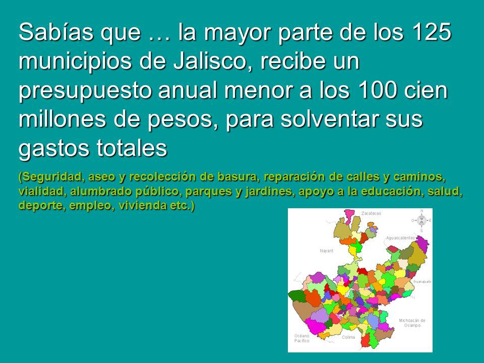 Sabías que … la mayor parte de los 125 municipios de Jalisco, recibe un presupuesto anual menor a los 100 cien millones de pesos, para solventar sus gastos totales (Seguridad, aseo y recolección de basura, reparación de calles y caminos, vialidad, alumbrado público, parques y jardines, apoyo a la educación, salud, deporte, empleo, vivienda etc.)