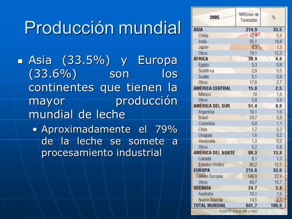 Producción mundial Asia (33.5%) y Europa (33.6%) son los continentes que tienen la mayor producción mundial de leche Asia (33.5%) y Europa (33.6%) son