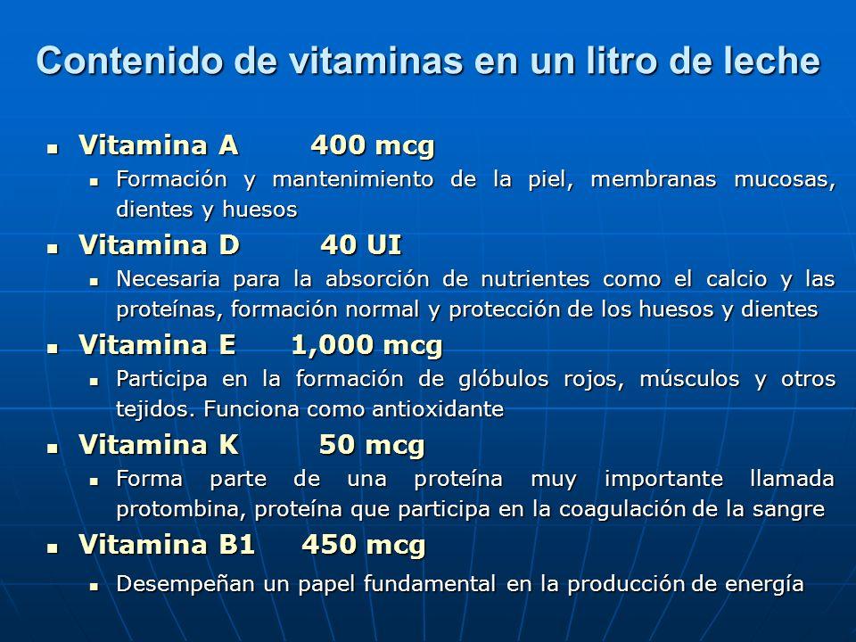 Contenido de vitaminas en un litro de leche Vitamina A 400 mcg Vitamina A 400 mcg Formación y mantenimiento de la piel, membranas mucosas, dientes y huesos Formación y mantenimiento de la piel, membranas mucosas, dientes y huesos Vitamina D 40 UI Vitamina D 40 UI Necesaria para la absorción de nutrientes como el calcio y las proteínas, formación normal y protección de los huesos y dientes Necesaria para la absorción de nutrientes como el calcio y las proteínas, formación normal y protección de los huesos y dientes Vitamina E 1,000 mcg Vitamina E 1,000 mcg Participa en la formación de glóbulos rojos, músculos y otros tejidos.