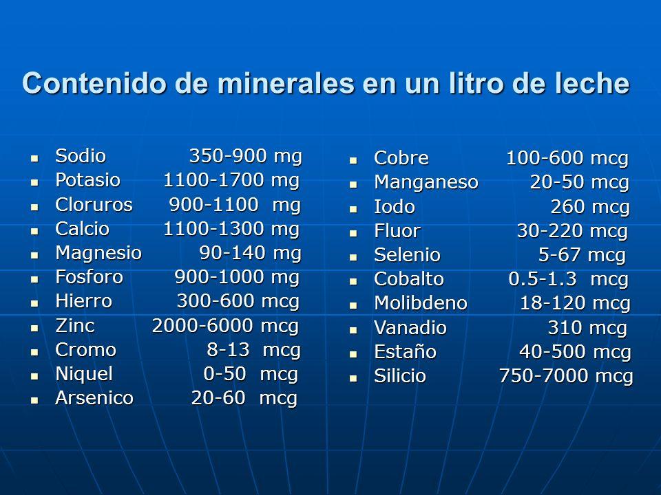 Contenido de minerales en un litro de leche Sodio 350-900 mg Sodio 350-900 mg Potasio 1100-1700 mg Potasio 1100-1700 mg Cloruros 900-1100 mg Cloruros 900-1100 mg Calcio 1100-1300 mg Calcio 1100-1300 mg Magnesio 90-140 mg Magnesio 90-140 mg Fosforo 900-1000 mg Fosforo 900-1000 mg Hierro 300-600 mcg Hierro 300-600 mcg Zinc 2000-6000 mcg Zinc 2000-6000 mcg Cromo 8-13 mcg Cromo 8-13 mcg Niquel 0-50 mcg Niquel 0-50 mcg Arsenico 20-60 mcg Arsenico 20-60 mcg Cobre 100-600 mcg Cobre 100-600 mcg Manganeso 20-50 mcg Manganeso 20-50 mcg Iodo 260 mcg Iodo 260 mcg Fluor 30-220 mcg Fluor 30-220 mcg Selenio 5-67 mcg Selenio 5-67 mcg Cobalto 0.5-1.3 mcg Cobalto 0.5-1.3 mcg Molibdeno 18-120 mcg Molibdeno 18-120 mcg Vanadio 310 mcg Vanadio 310 mcg Estaño 40-500 mcg Estaño 40-500 mcg Silicio 750-7000 mcg Silicio 750-7000 mcg