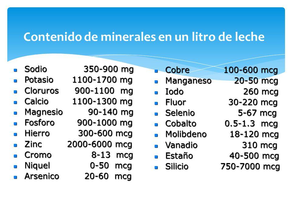 Contenido de minerales en un litro de leche Sodio 350-900 mg Sodio 350-900 mg Potasio 1100-1700 mg Potasio 1100-1700 mg Cloruros 900-1100 mg Cloruros
