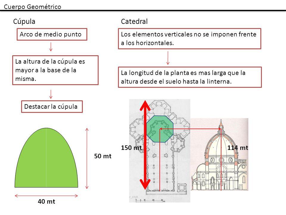 Cuerpo Geométrico CúpulaCatedral Los elementos verticales no se imponen frente a los horizontales. 150 mt114 mt La altura de la cúpula es mayor a la b