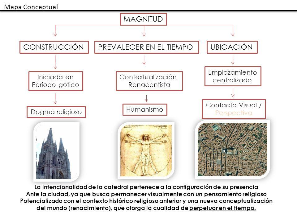 MAGNITUD UBICACIÓNCONSTRUCCIÓNPREVALECER EN EL TIEMPO Emplazamiento centralizado Contacto Visual / Perspectiva Iniciada en Periodo gótico Dogma religi