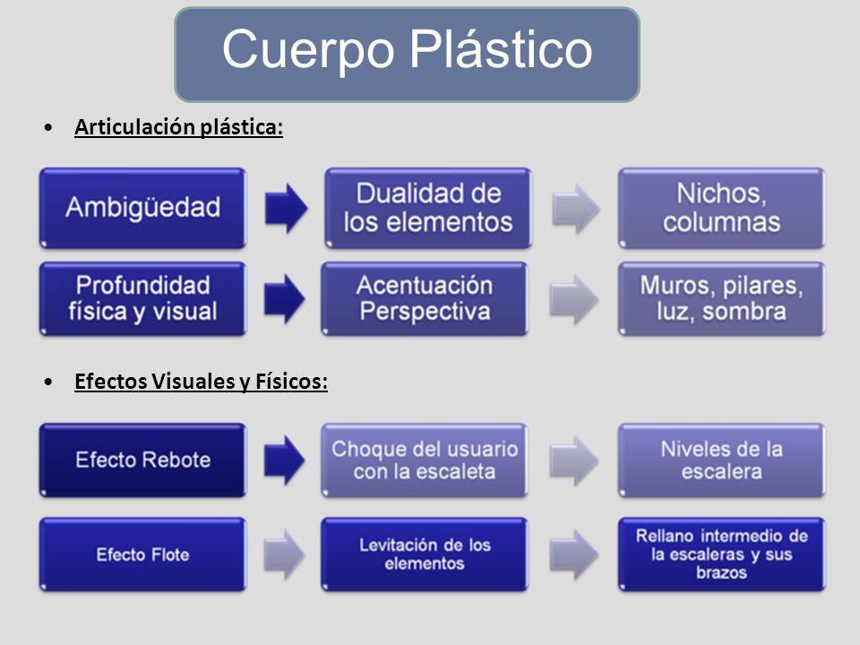 Articulación plástica: Efectos Visuales y Físicos: Cuerpo Plástico