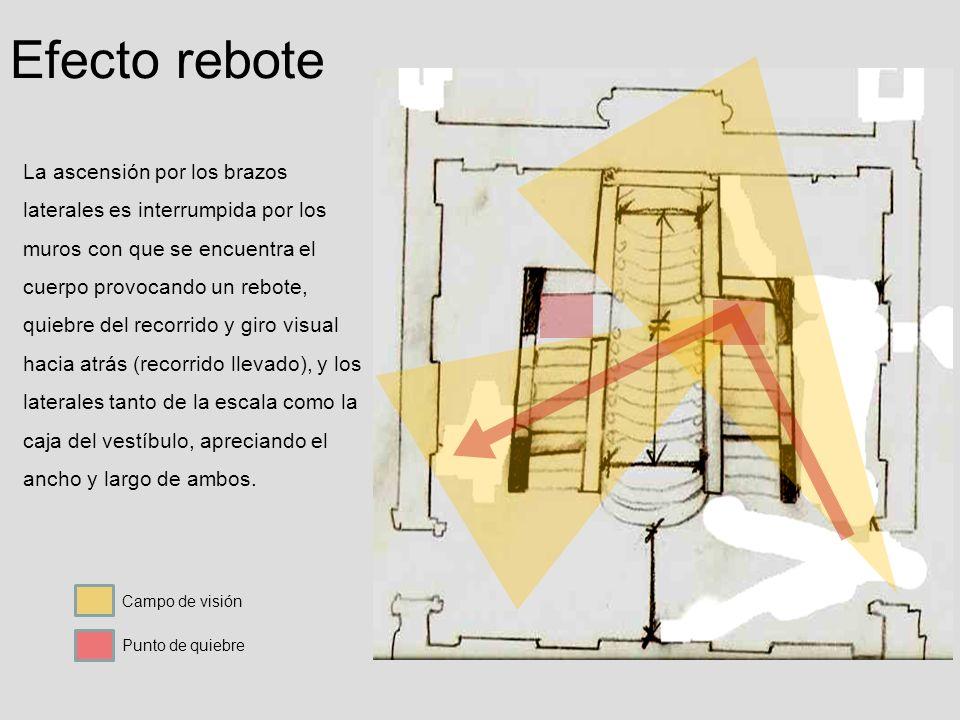 Efecto rebote La ascensión por los brazos laterales es interrumpida por los muros con que se encuentra el cuerpo provocando un rebote, quiebre del rec