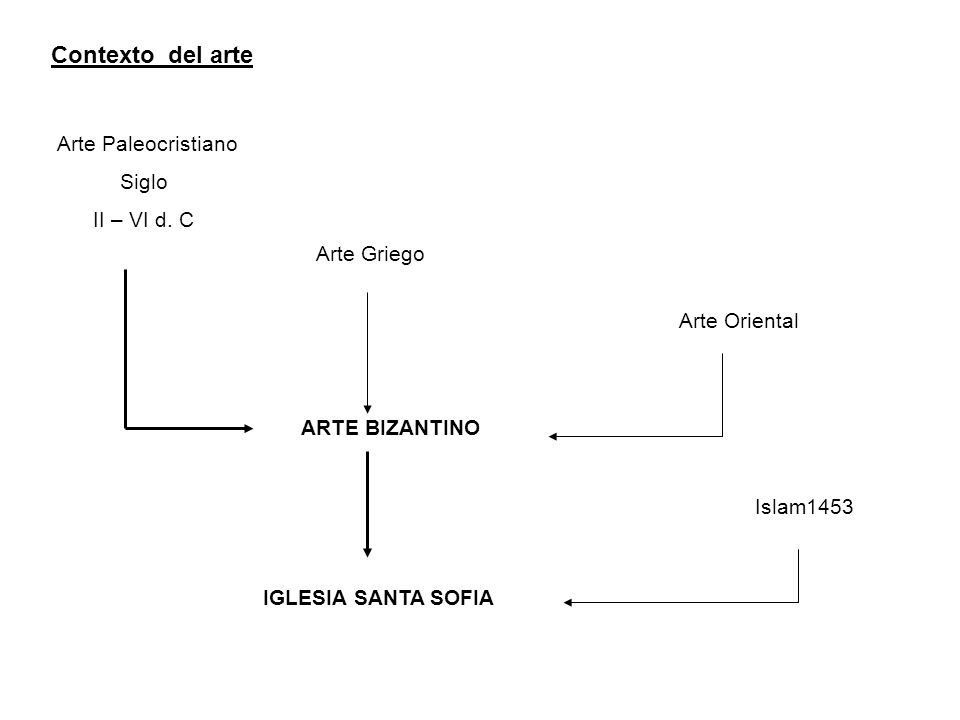 Contexto del arte Arte Paleocristiano Arte Griego Siglo II – VI d. C Arte Oriental ARTE BIZANTINO IGLESIA SANTA SOFIA Islam1453