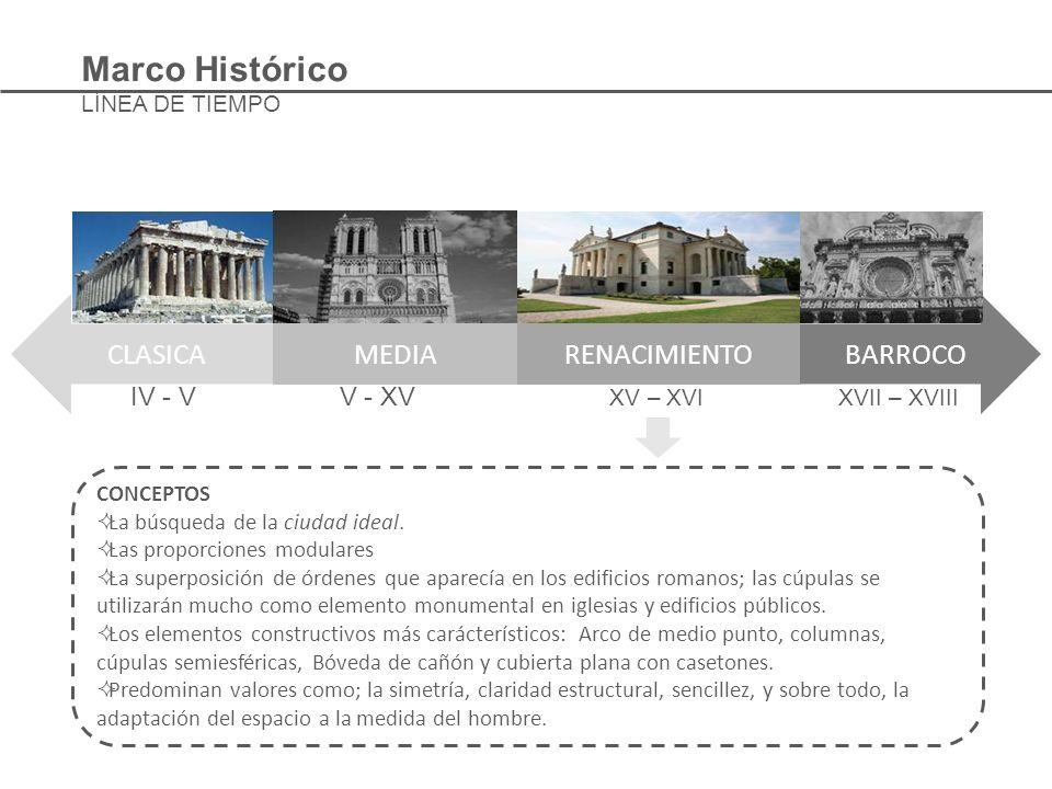 IV - V V - XV XV – XVI XVII – XVIII CLASICA MEDIARENACIMIENTO BARROCO Marco Histórico LÍNEA DE TIEMPO CONCEPTOS La búsqueda de la ciudad ideal. Las pr