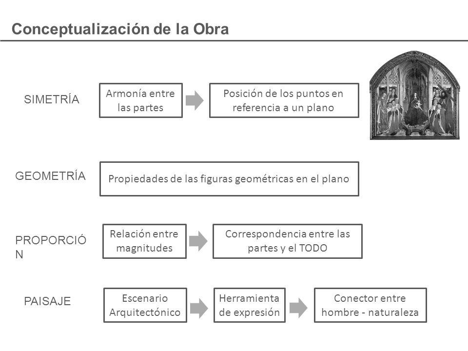 Conceptualización de la Obra SIMETRÍA GEOMETRÍA PROPORCIÓ N PAISAJE Herramienta de expresión Escenario Arquitectónico Conector entre hombre - naturale