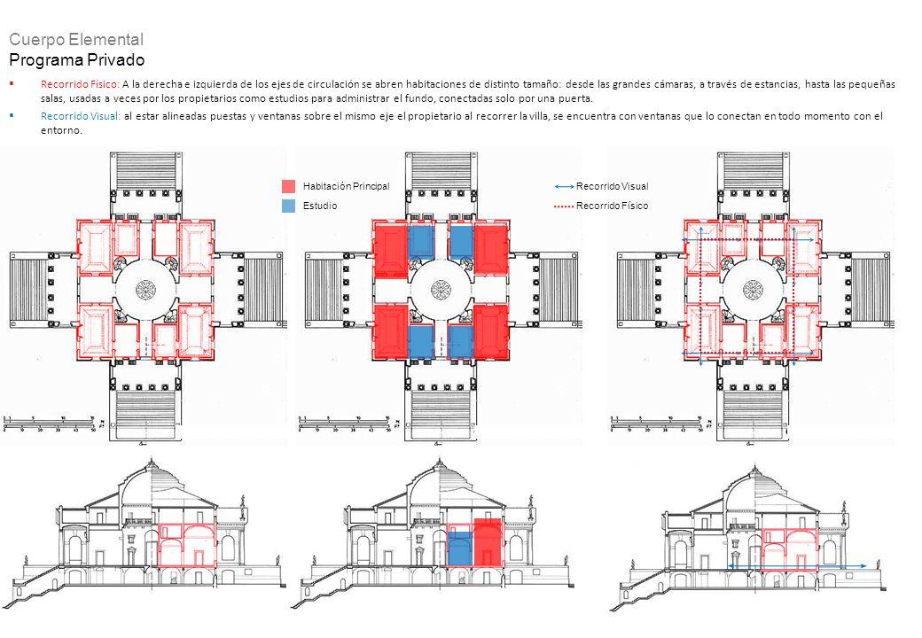Cuerpo Elemental Programa Privado Recorrido Físico: A la derecha e izquierda de los ejes de circulación se abren habitaciones de distinto tamaño: desd