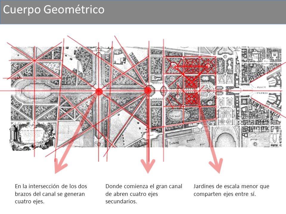 Cuerpo Geométrico En la intersección de los dos brazos del canal se generan cuatro ejes. Donde comienza el gran canal de abren cuatro ejes secundarios