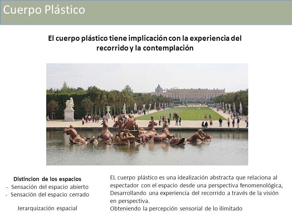 Cuerpo Plástico El cuerpo plástico tiene implicación con la experiencia del recorrido y la contemplación Distincion de los espacios - Sensación del es