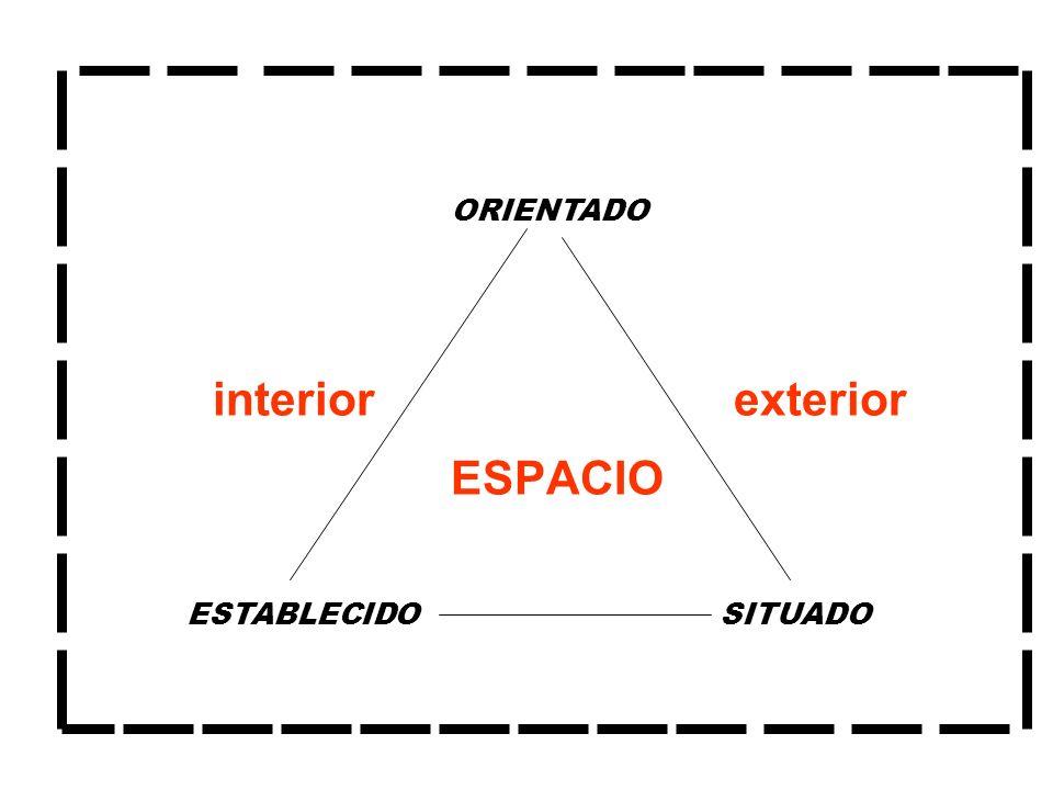 ESPACIO ESTABLECIDOSITUADO ORIENTADO interiorexterior