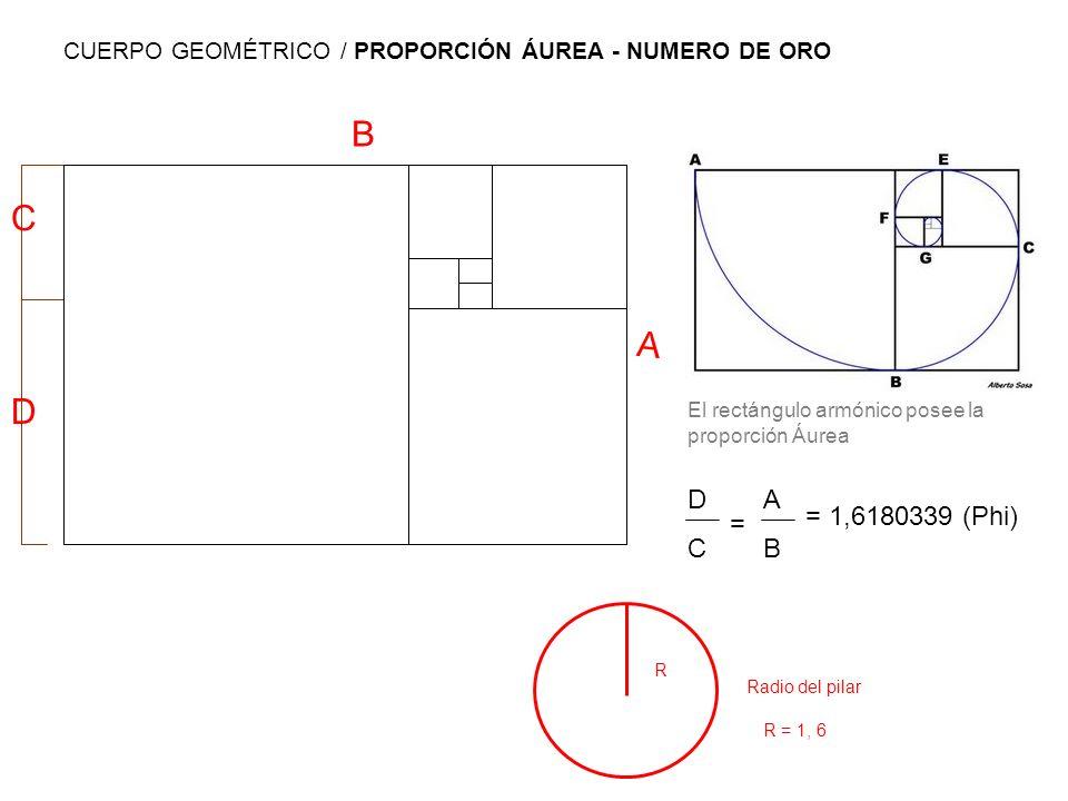 R = 1, 6 Radio del pilar R El rectángulo armónico posee la proporción Áurea A B ABAB = 1,6180339 (Phi) D C DCDC = CUERPO GEOMÉTRICO / PROPORCIÓN ÁUREA